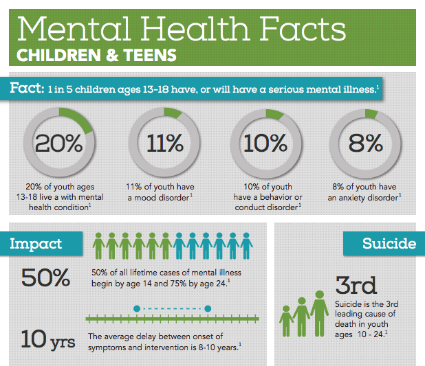 Mental Illness Awareness Week: Replacing Stigma With Hope